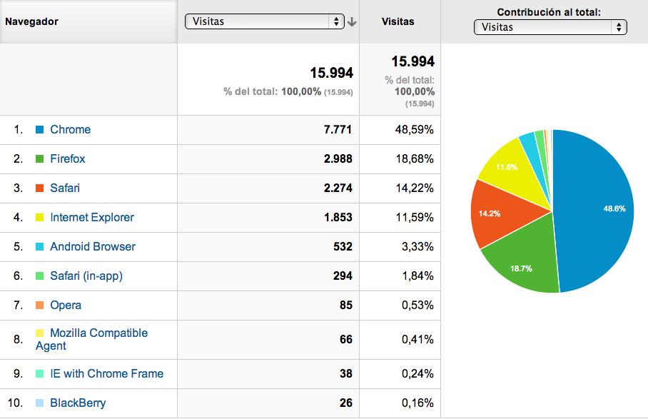 analytics-navegadores-gorka-garmendia