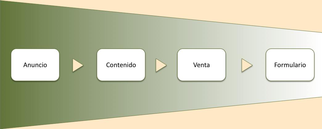 embudos-de-conversion-tipo-3-gorka-garmendia