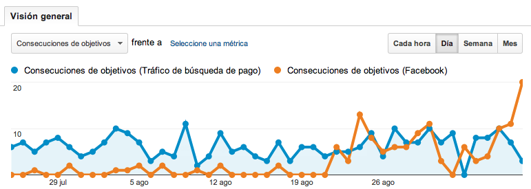 Facebook-analytics-conversiones-gorka-garmendia