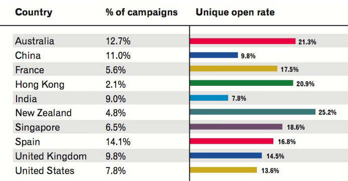 media-aperturas-email-experian