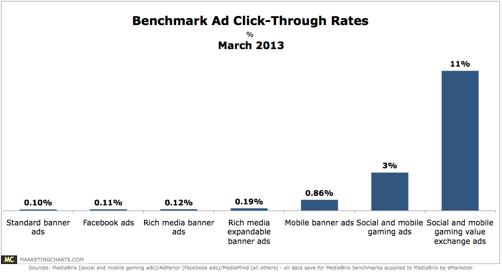 media-ctr-display-marketingcharts