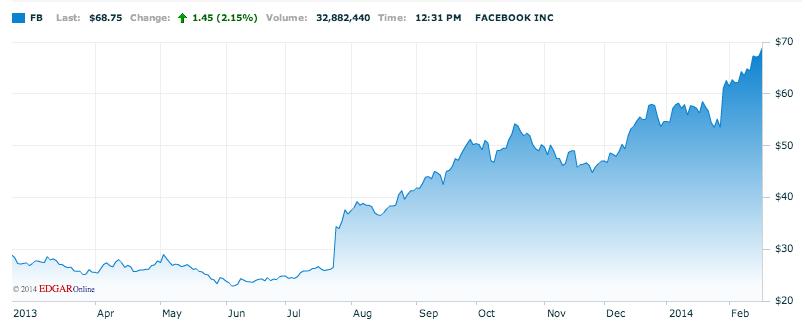 acciones-facebook-febrero-2014-gorka-garmendia