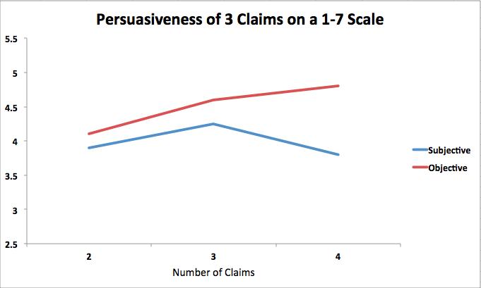 Grafico-persuabilidad-de-los-3-atributos