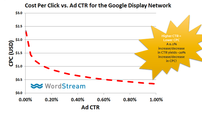 ctr-banners-coste-por-clic-google-adwords