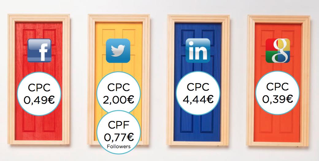 Comparativa-cpc-facebook-twitter-linkedin-gorka-garmendia