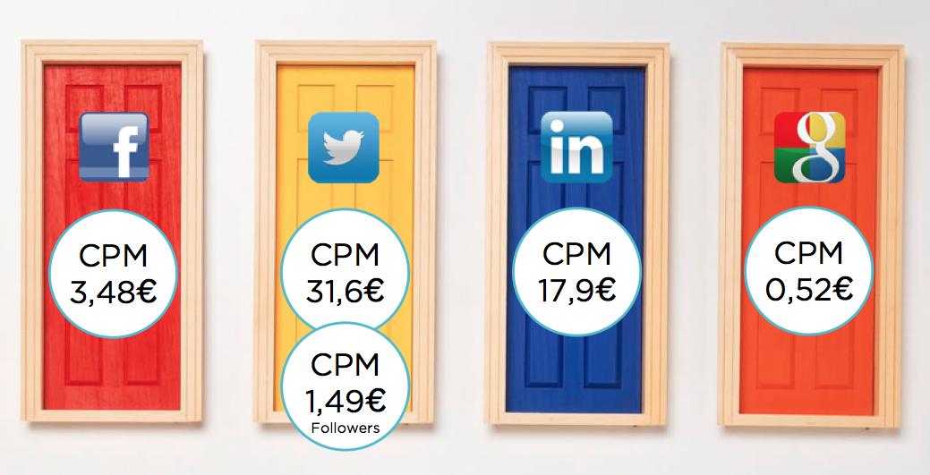 Comparativa-cpm-facebook-twitter-linkedin-gorka-garmendia