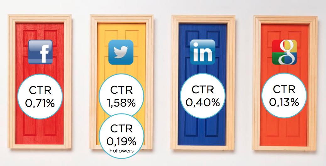 Comparativa-ctr-facebook-twitter-linkedin-gorka-garmendia