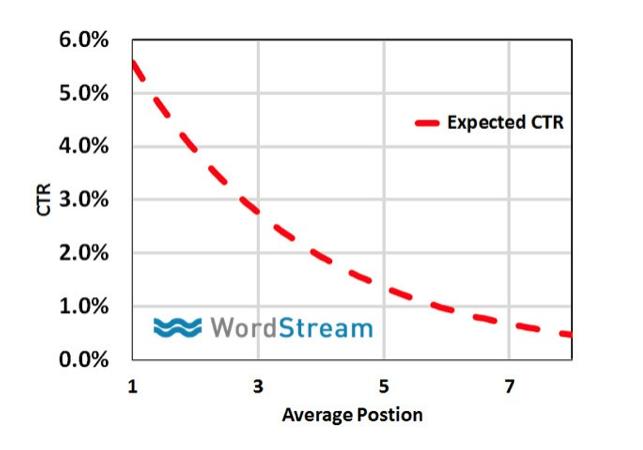 ctr-posotion-wordstream