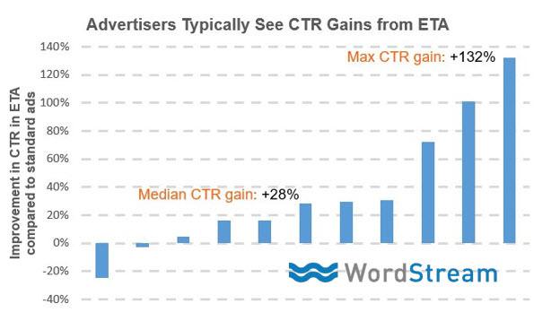 wordstream-expanded-text-ads-ctr-resultados