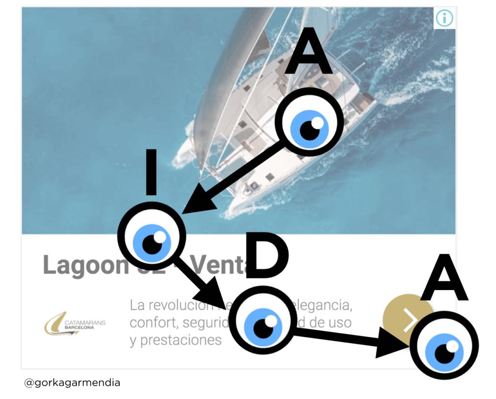 """AIDA y lectura en """"F"""" en el banner responsive de Google Ads"""